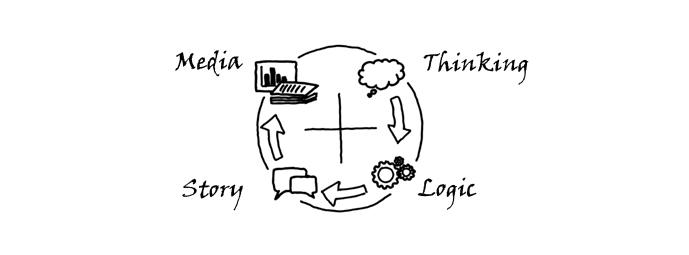 TLSM: Presentation Design Framework
